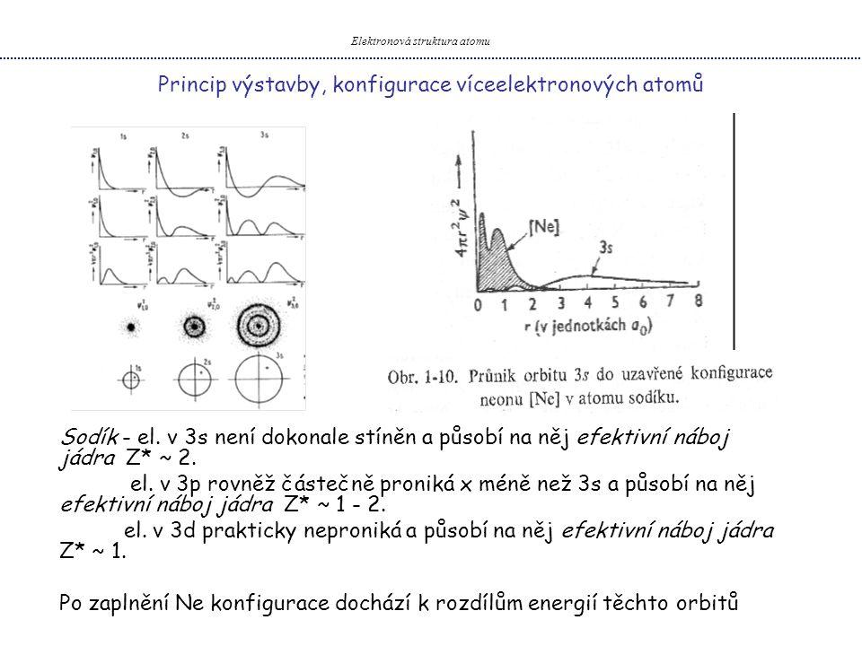 Elektronová struktura atomu