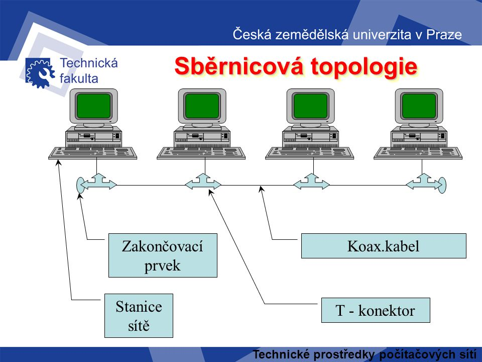 Sběrnicová topologie Zakončovací prvek Koax.kabel Stanice sítě