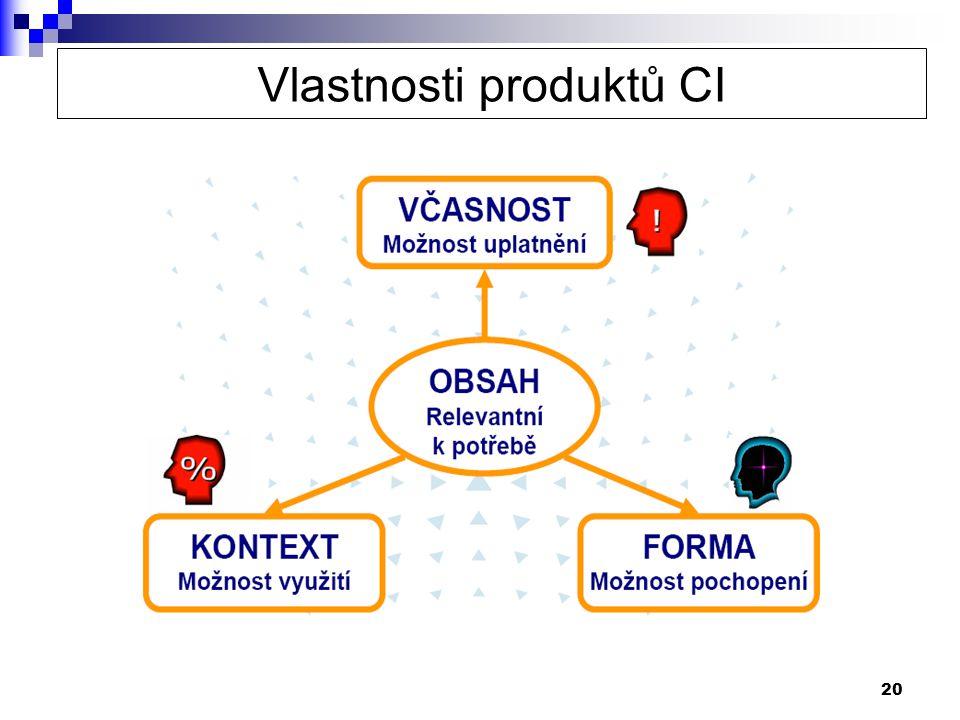 Vlastnosti produktů CI