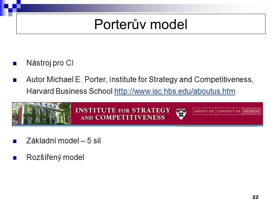 Porterův model Nástroj pro CI