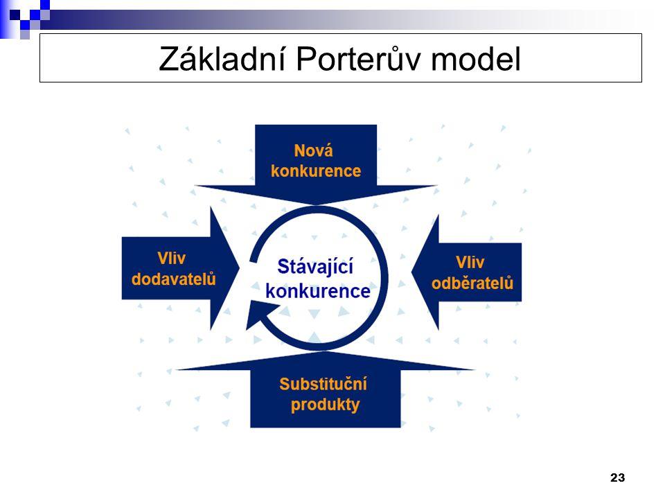 Základní Porterův model