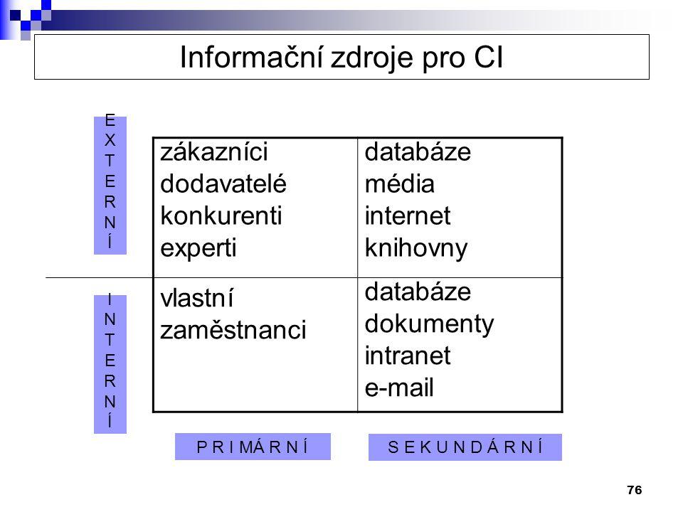 Informační zdroje pro CI