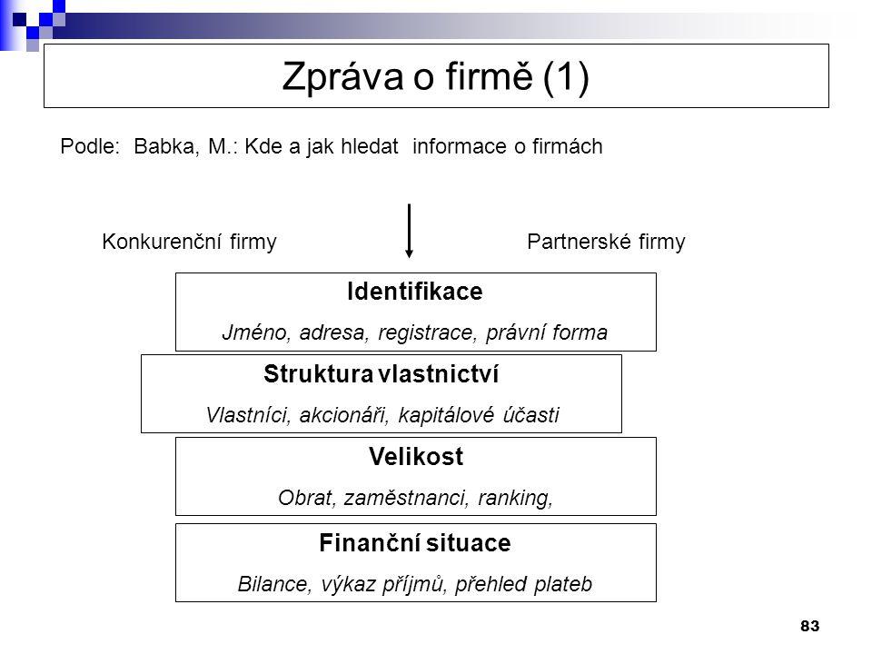 Struktura vlastnictví