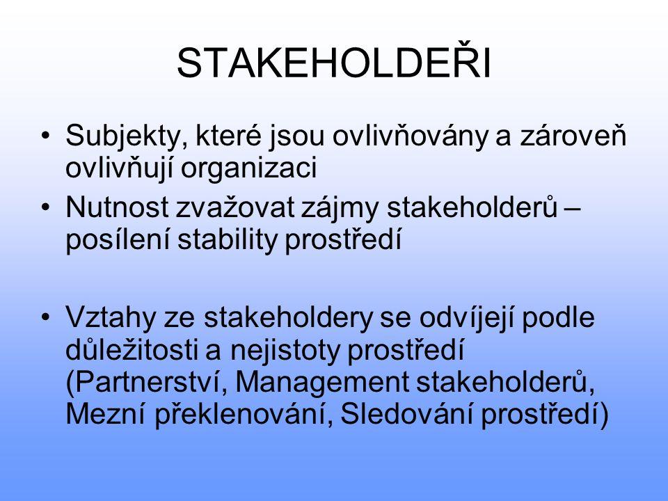 STAKEHOLDEŘI Subjekty, které jsou ovlivňovány a zároveň ovlivňují organizaci. Nutnost zvažovat zájmy stakeholderů – posílení stability prostředí.