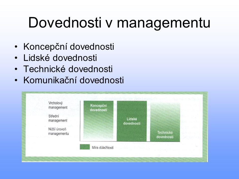Dovednosti v managementu