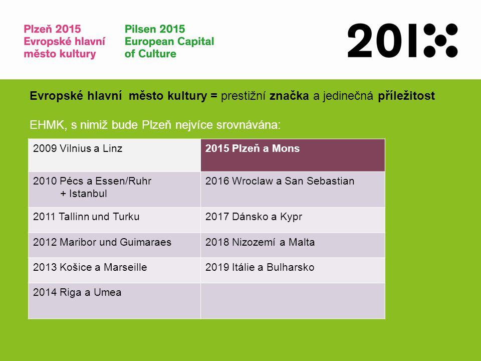 EHMK, s nimiž bude Plzeň nejvíce srovnávána: