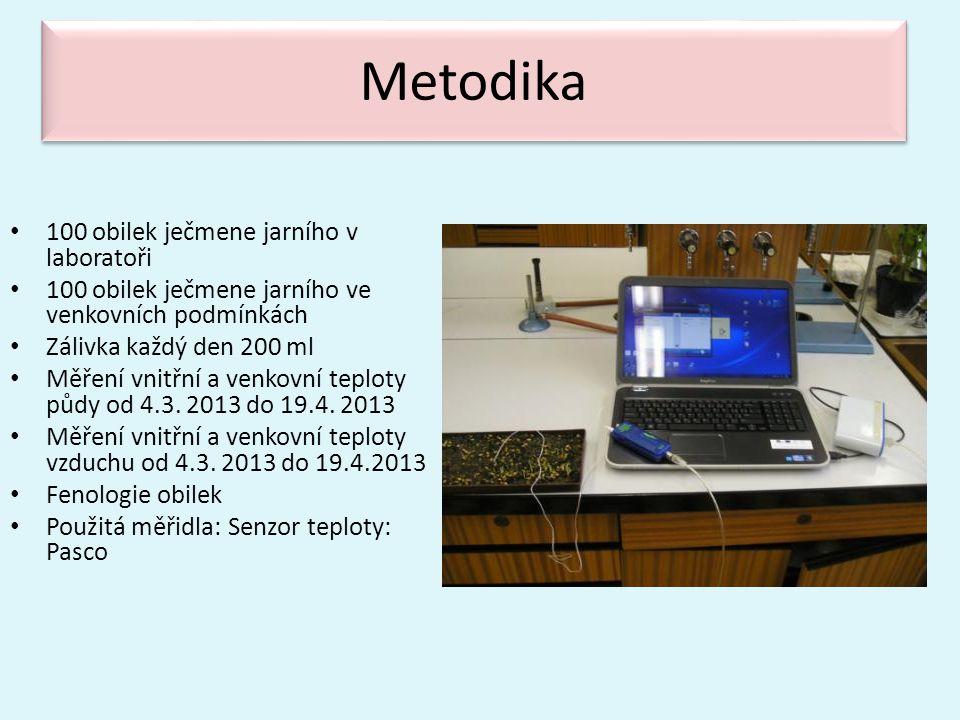 Metodika 100 obilek ječmene jarního v laboratoři