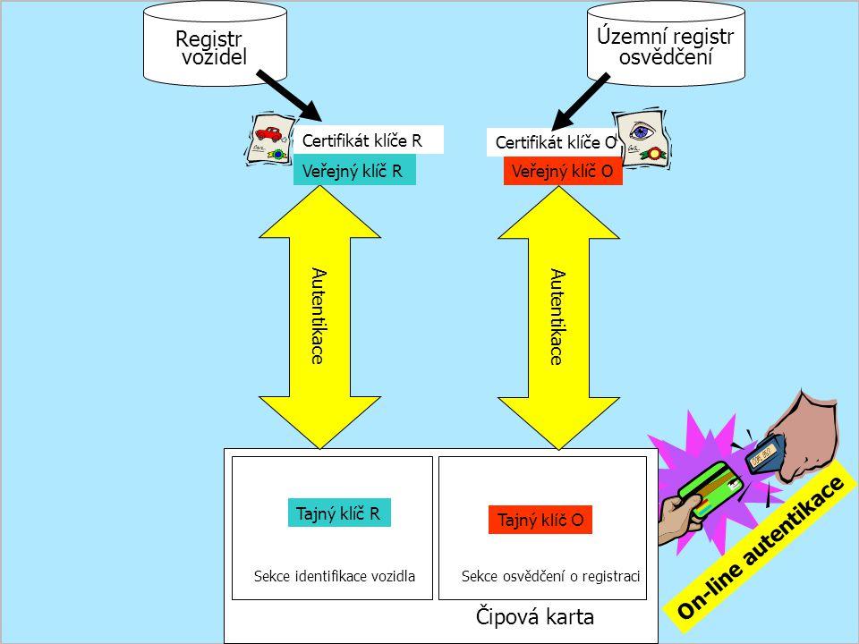 Registr vozidel Územní registr osvědčení On-line autentikace