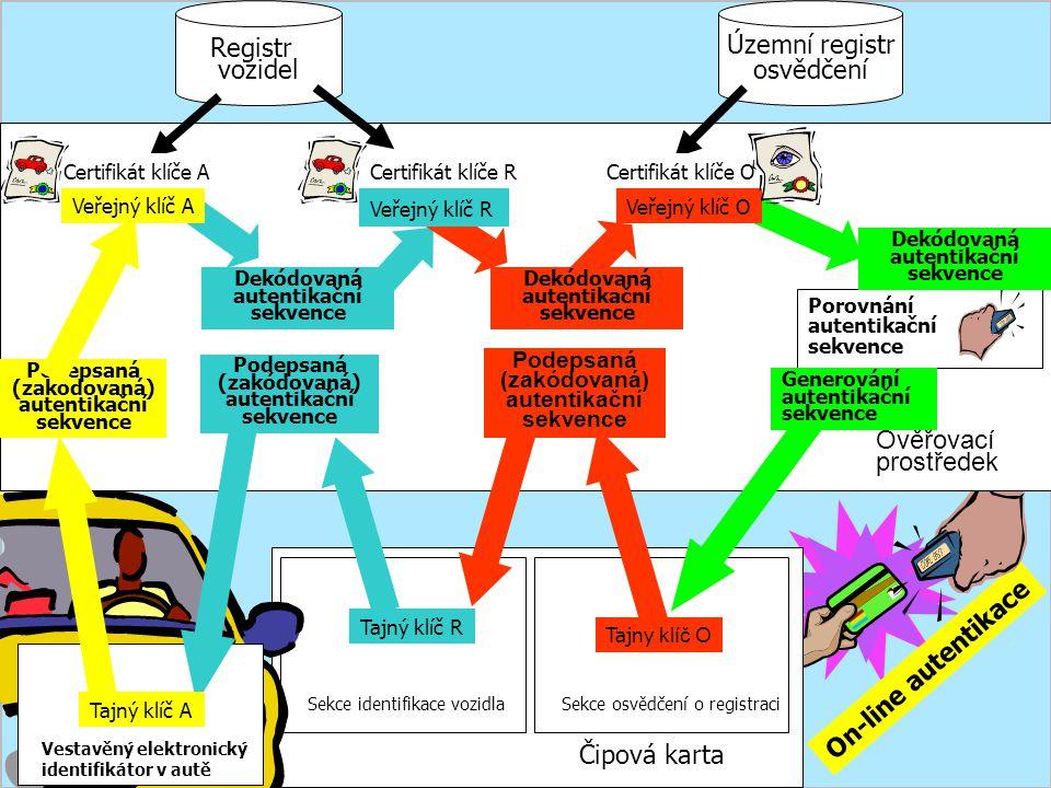 Registr vozidel Územní registr osvědčení Ověřovací prostředek