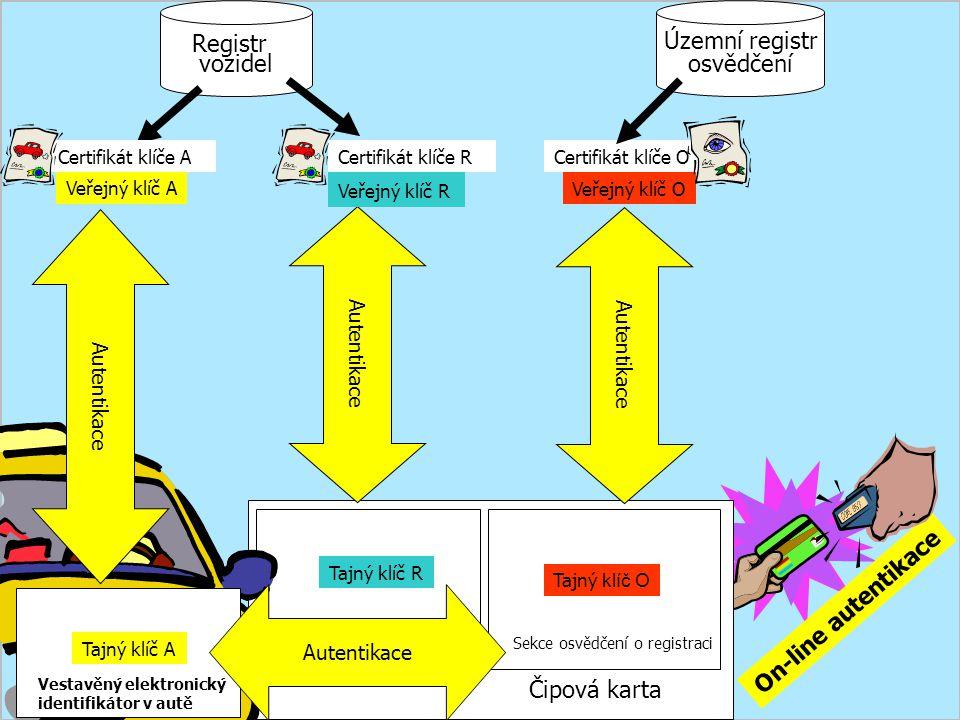 Registr vozidel Územní registr osvědčení Čipová karta