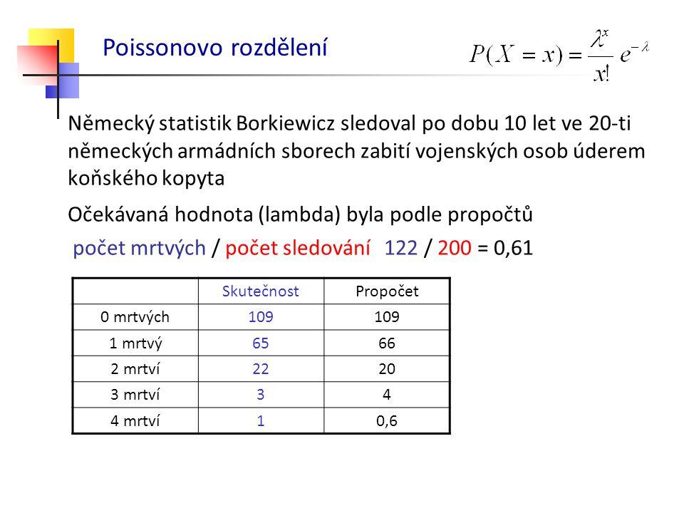 Poissonovo rozdělení Očekávaná hodnota (lambda) byla podle propočtů