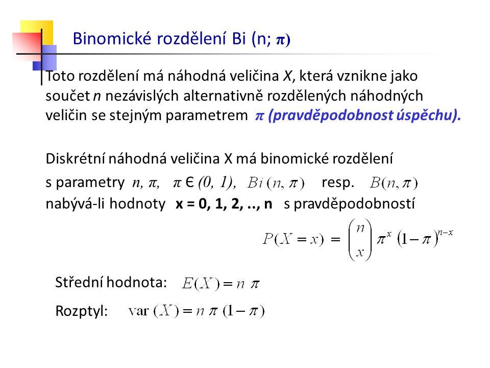 Binomické rozdělení Bi (n; π)