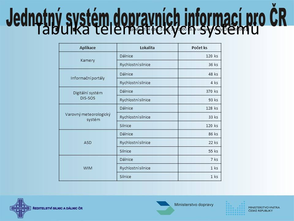 Tabulka telematických systémů