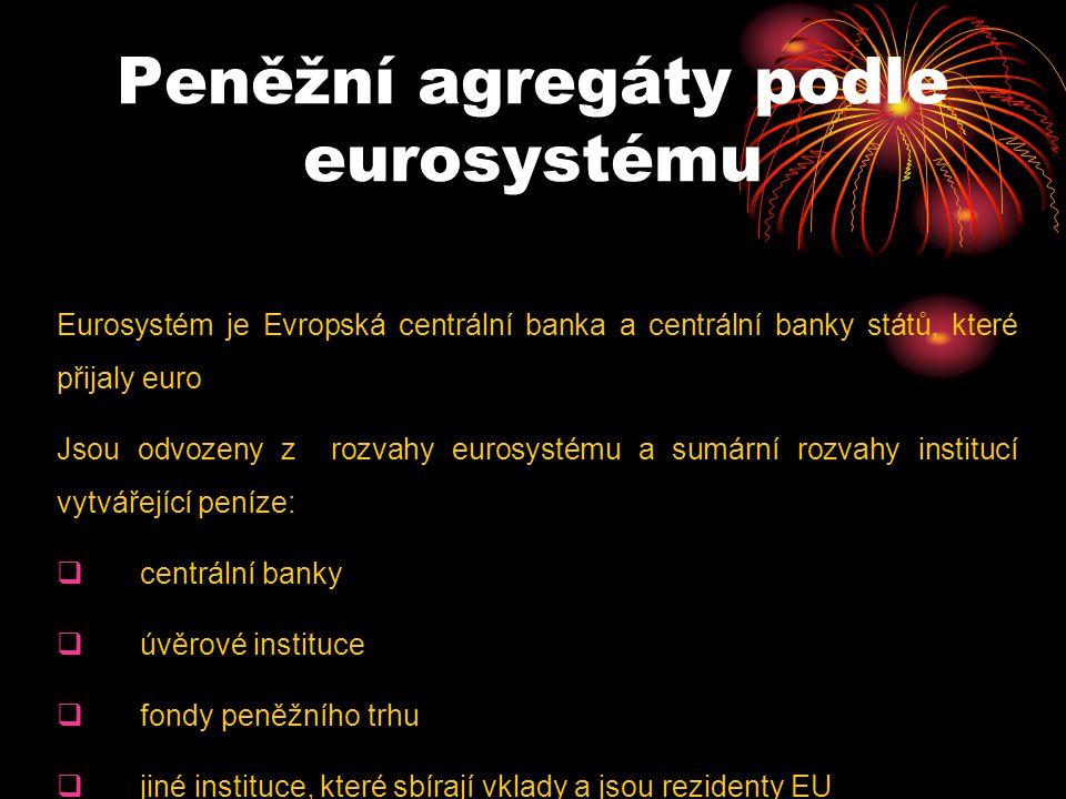 Peněžní agregáty podle eurosystému