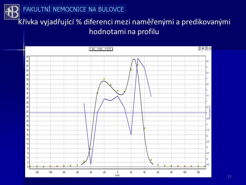 Křivka vyjadřující % diferenci mezi naměřenými a predikovanými hodnotami na profilu