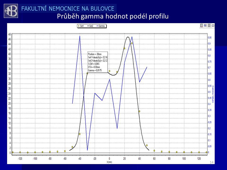 Průběh gamma hodnot podél profilu