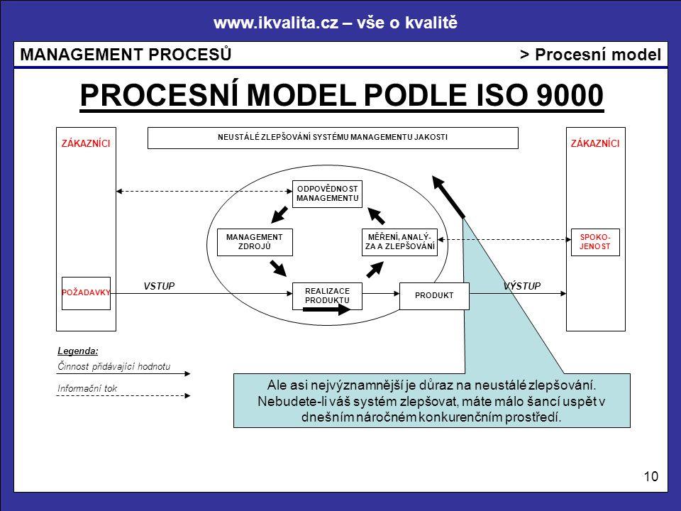 PROCESNÍ MODEL PODLE ISO 9000