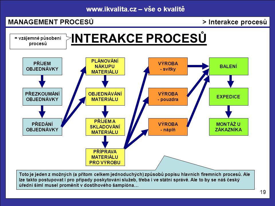 = vzájemné působení procesů
