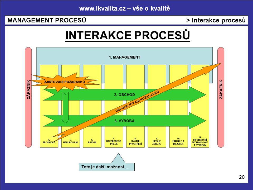 > Interakce procesů