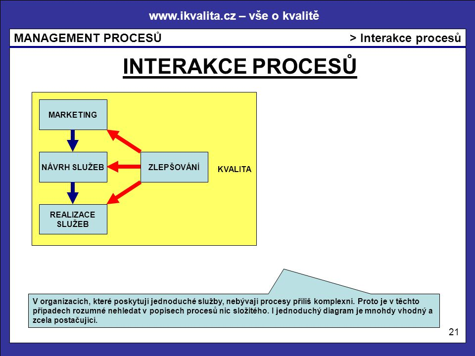 INTERAKCE PROCESŮ > Interakce procesů KVALITA MARKETING