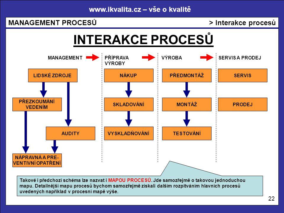 INTERAKCE PROCESŮ > Interakce procesů