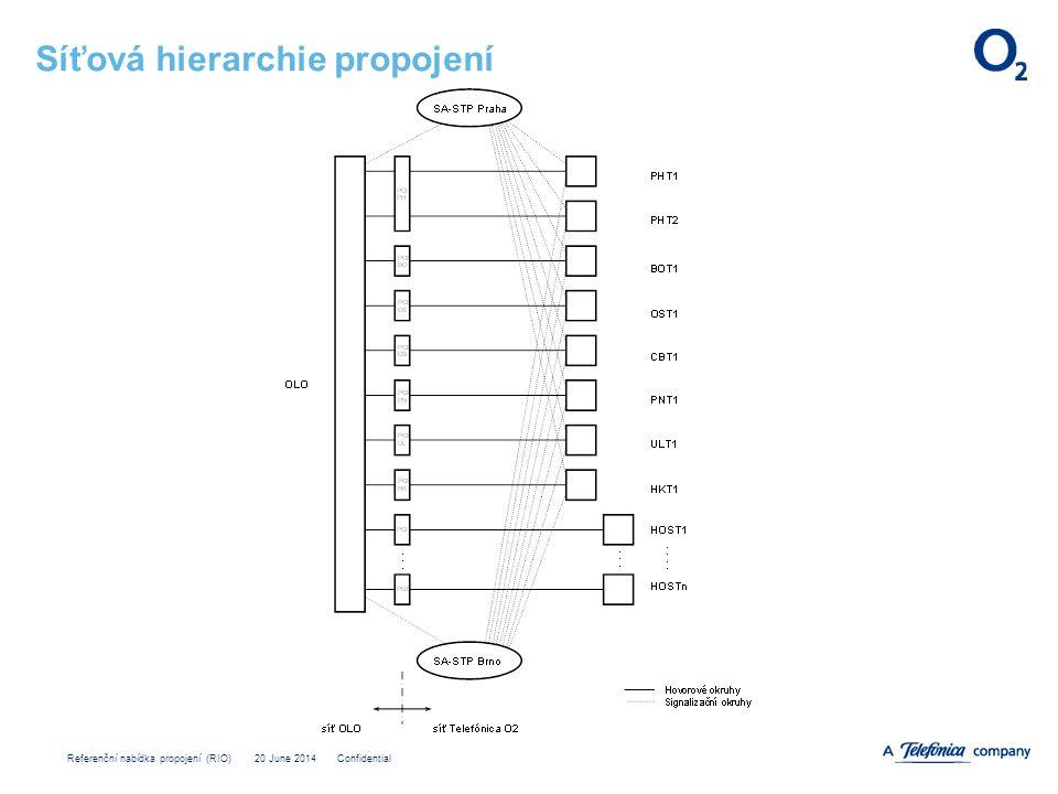 Síťová hierarchie propojení