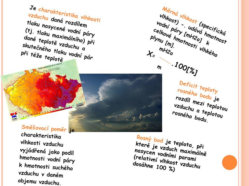 Je charakteristika vlhkosti vzduchu daná rozdílem tlaku nasycené vodní páry (tj. tlaku maximálního) při dané teplotě vzduchu a skutečného tlaku vodní pár při téže teplotě.