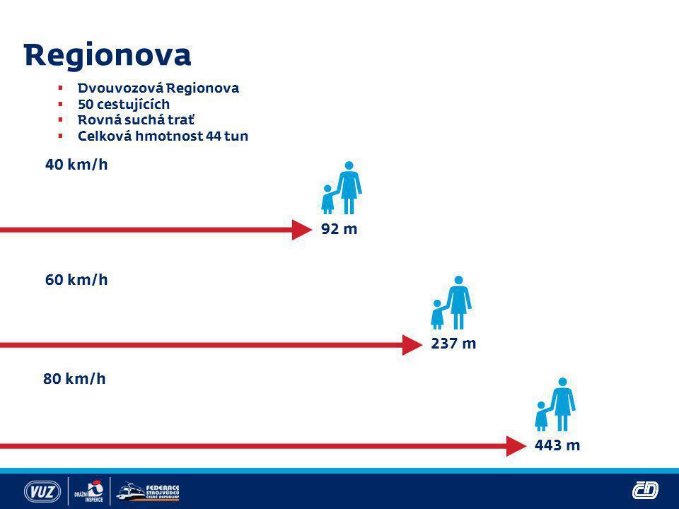 Regionova 40 km/h 92 m 60 km/h 237 m 80 km/h 443 m
