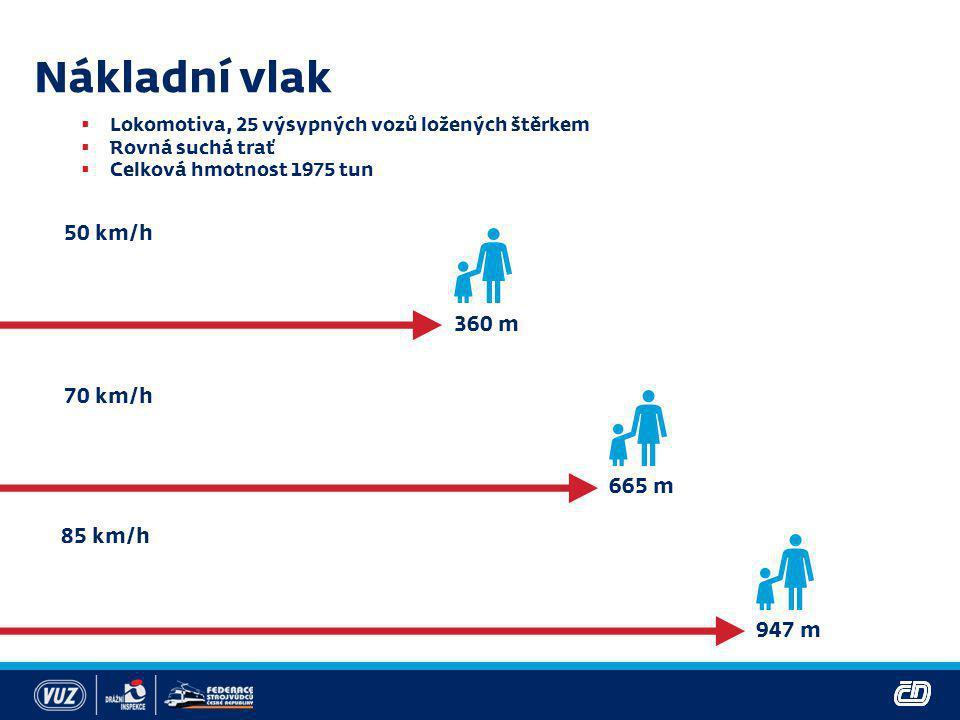 Nákladní vlak 50 km/h 360 m 70 km/h 665 m 85 km/h 947 m
