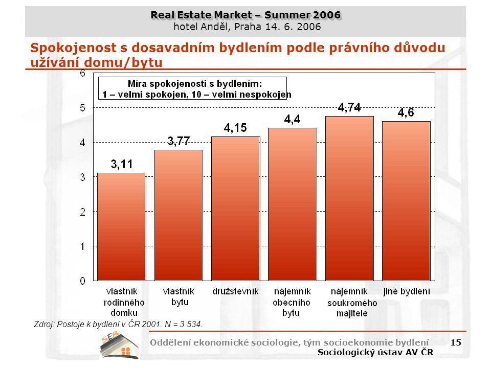 Spokojenost s dosavadním bydlením podle právního důvodu užívání domu/bytu