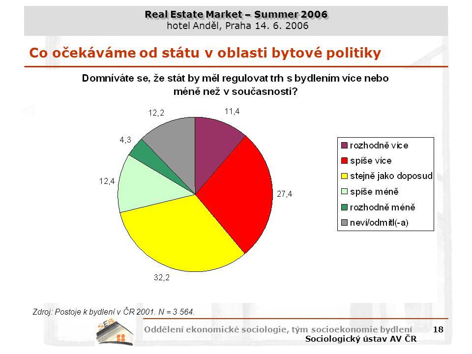 Co očekáváme od státu v oblasti bytové politiky