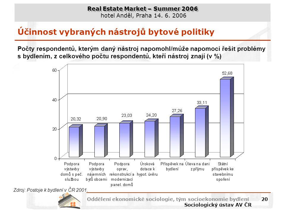 Účinnost vybraných nástrojů bytové politiky