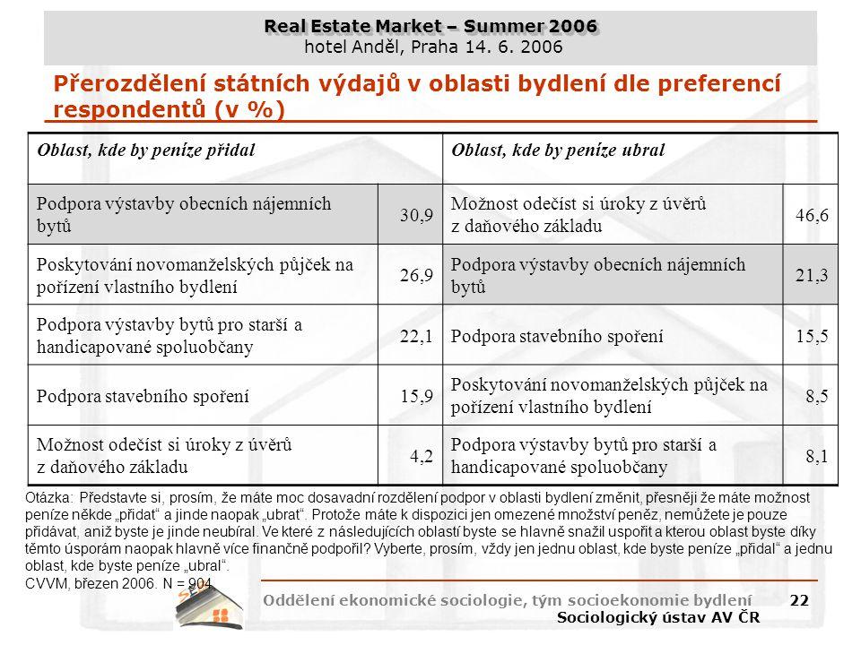 Přerozdělení státních výdajů v oblasti bydlení dle preferencí respondentů (v %)