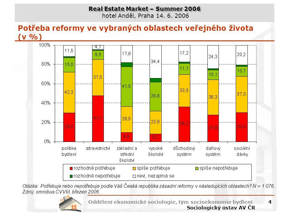 Potřeba reformy ve vybraných oblastech veřejného života (v %)
