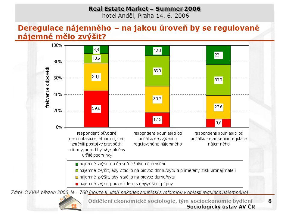 Deregulace nájemného – na jakou úroveň by se regulované nájemné mělo zvýšit