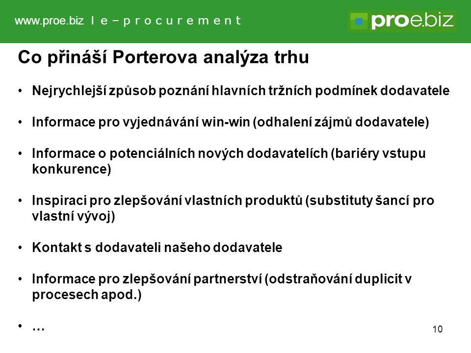 Co přináší Porterova analýza trhu