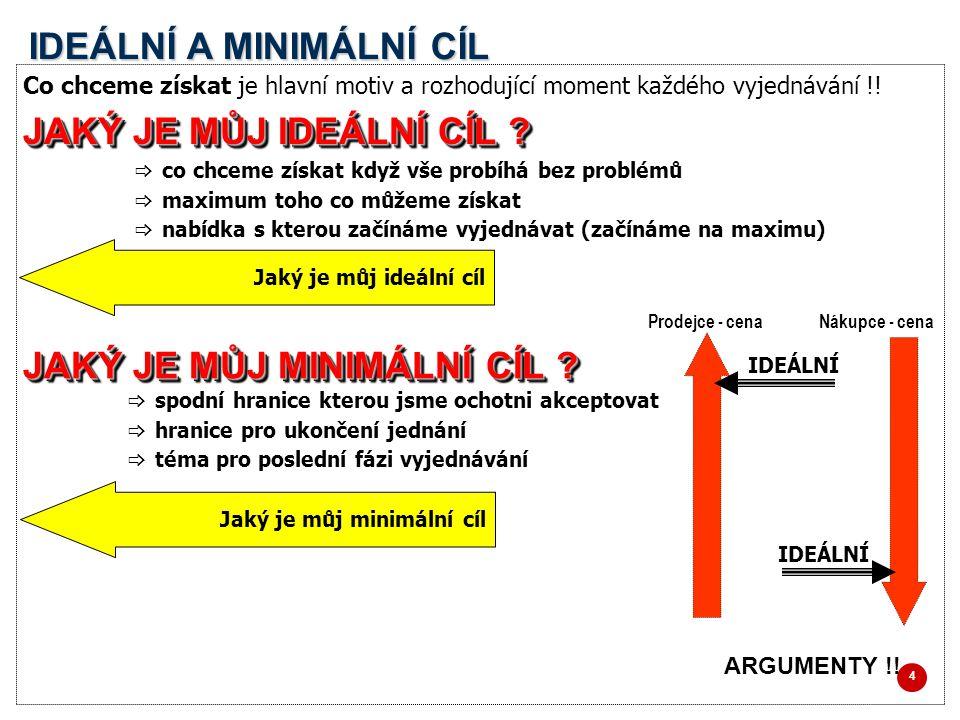 IDEÁLNÍ A MINIMÁLNÍ CÍL