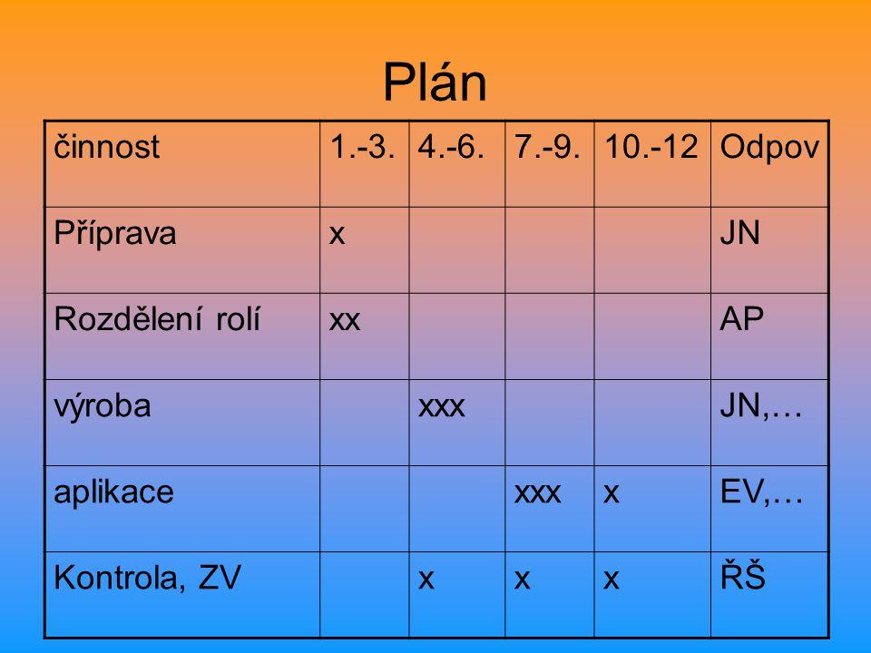 Plán činnost 1.-3. 4.-6. 7.-9. 10.-12 Odpov Příprava x JN