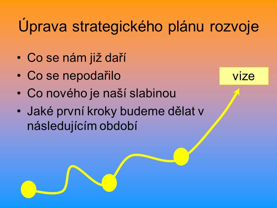 Úprava strategického plánu rozvoje