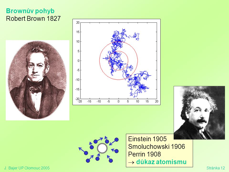 Brownův pohyb Robert Brown 1827 Einstein 1905 Smoluchowski 1906