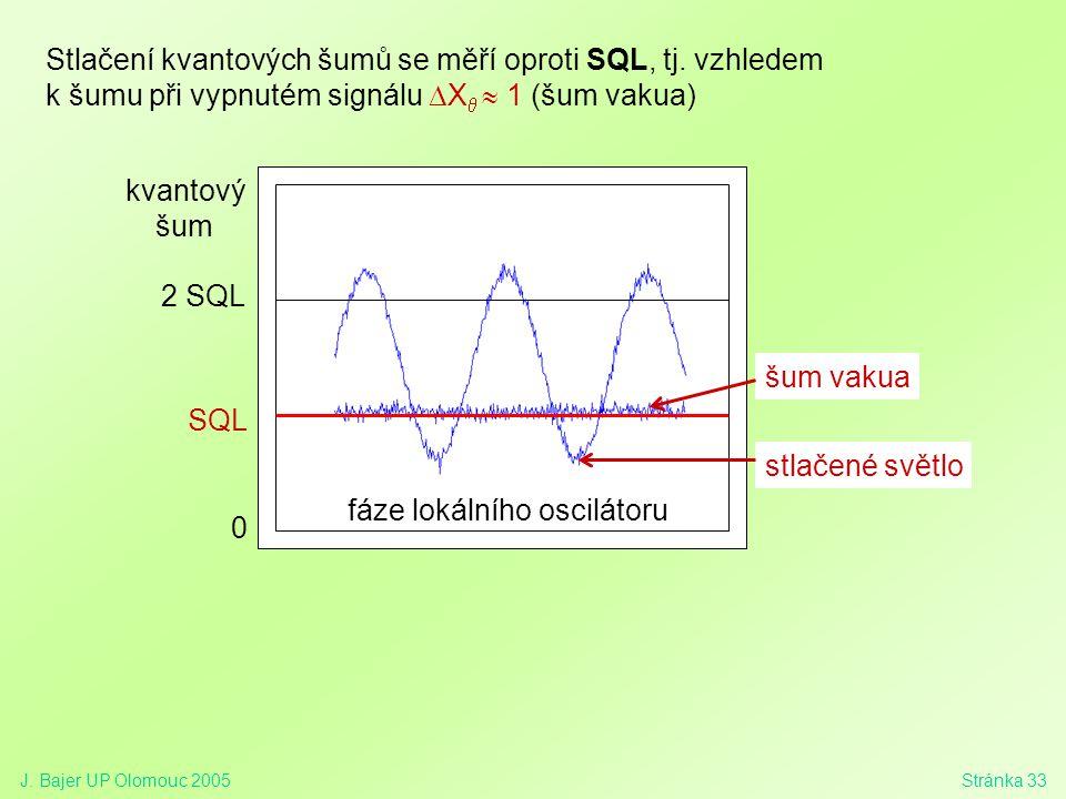 Stlačení kvantových šumů se měří oproti SQL, tj. vzhledem