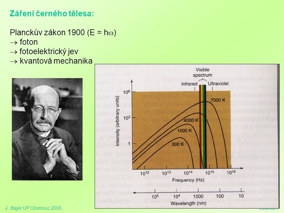 Záření černého tělesa: Planckův zákon 1900 (E = hw) ® foton