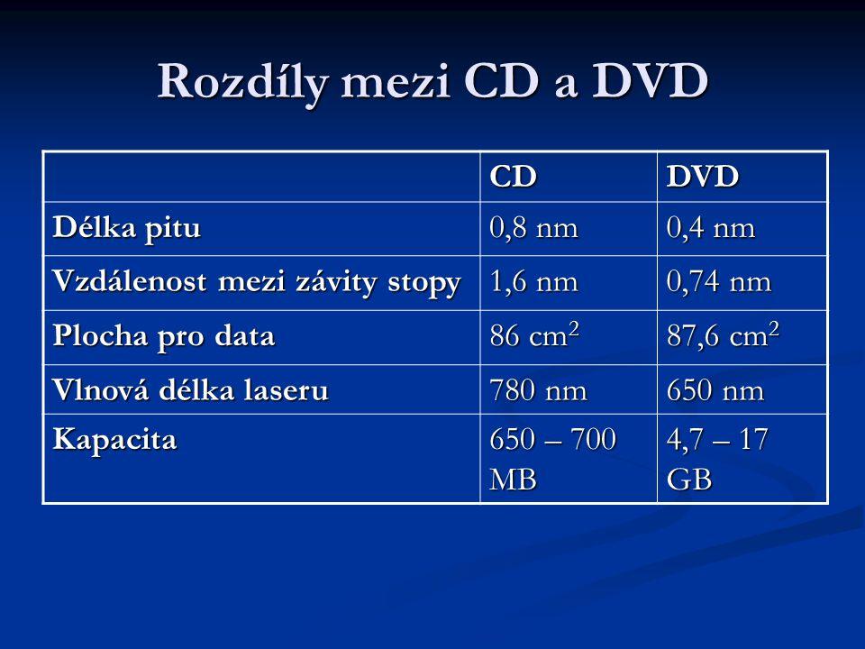 Rozdíly mezi CD a DVD CD DVD Délka pitu 0,8 nm 0,4 nm