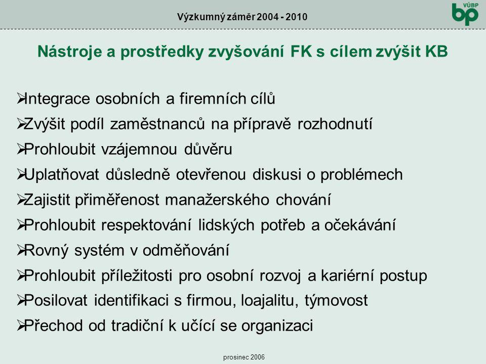 Nástroje a prostředky zvyšování FK s cílem zvýšit KB