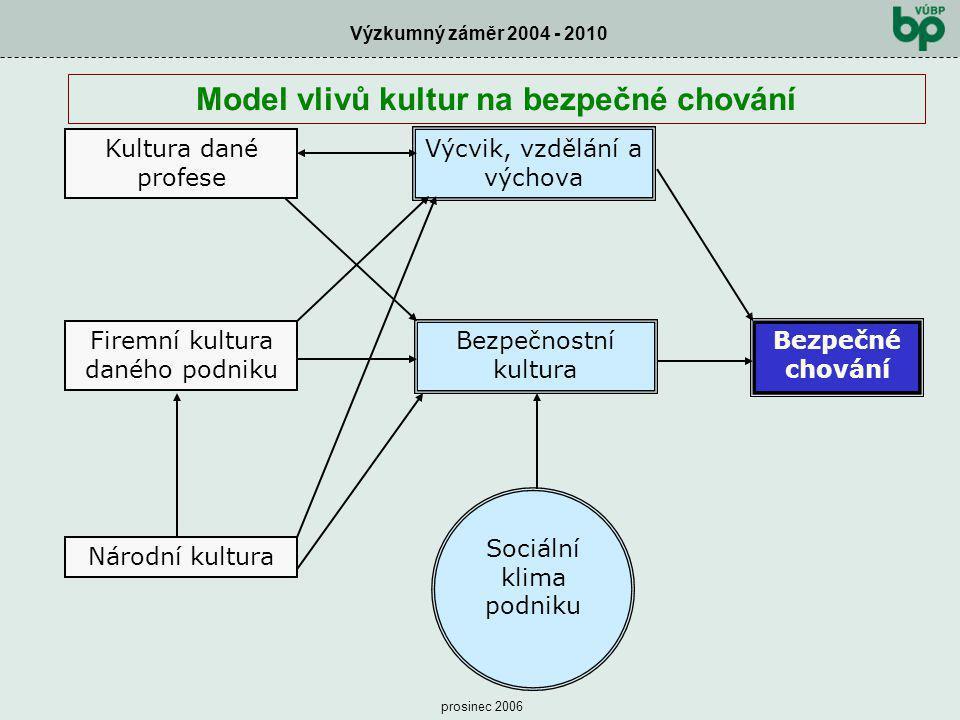 Model vlivů kultur na bezpečné chování