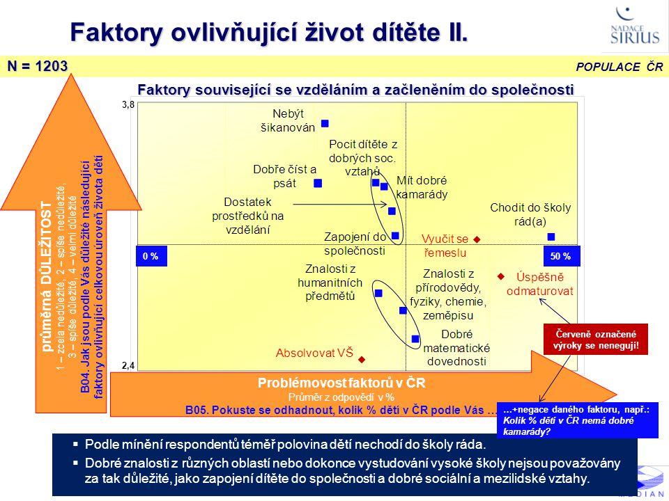 Faktory ovlivňující život dítěte II.
