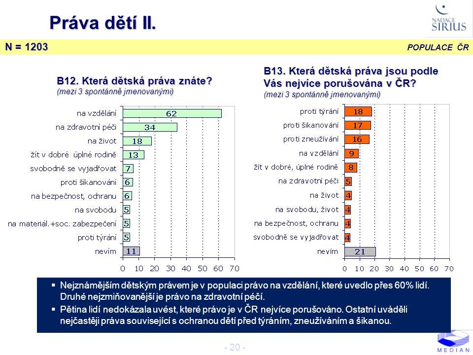 Práva dětí II. N = 1203. B13. Která dětská práva jsou podle Vás nejvíce porušována v ČR (mezi 3 spontánně jmenovanými)