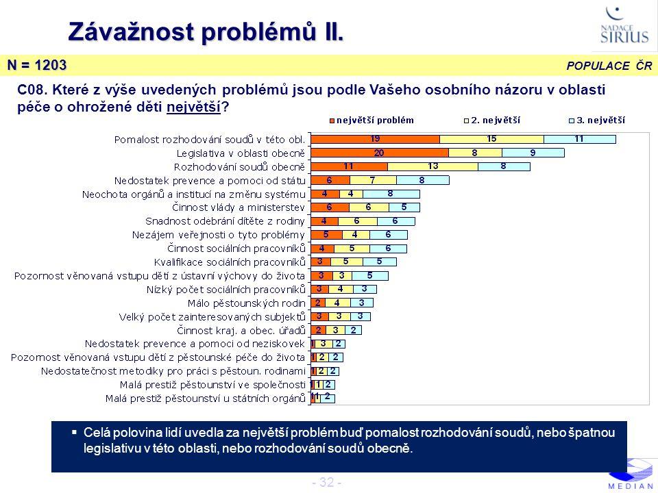 Závažnost problémů II. N = 1203