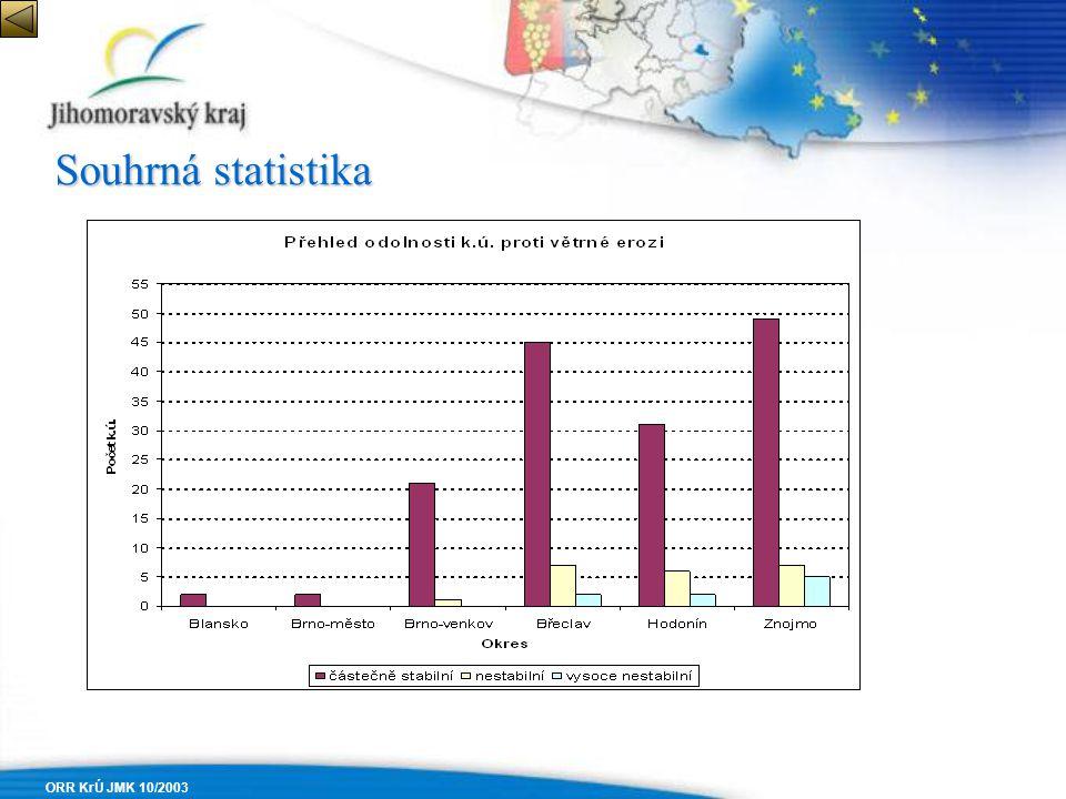 Souhrná statistika ORR KrÚ JMK 10/2003