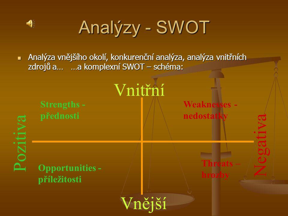 Analýzy - SWOT Vnitřní Negativa Pozitiva Vnější Strengths - přednosti